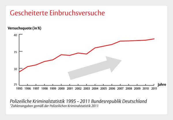 Einbruchversuche Statistik Deutschland